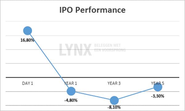 IPO-Performance-Rendement-beursgangen-en-lock-up-periode