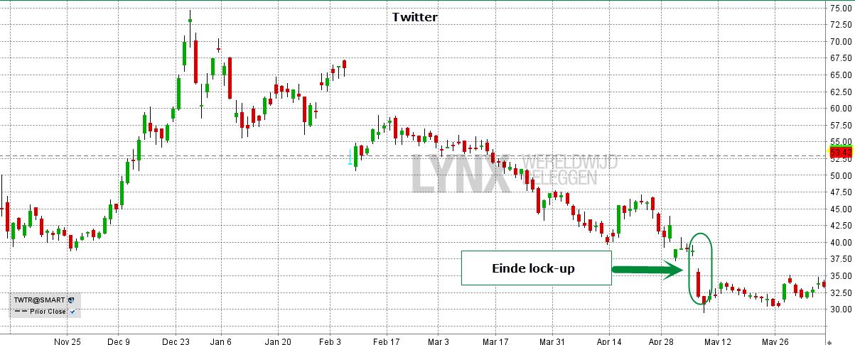 Twitter bracht bij haar beursgang 15 procent van de aandelen naar de beurs