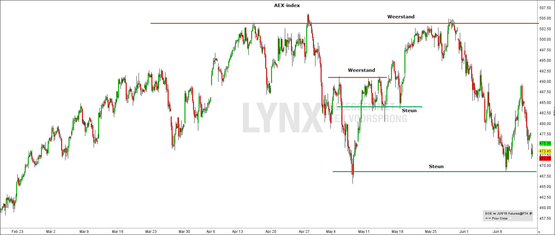 AEX steun weerstand - Pivot Point Trading