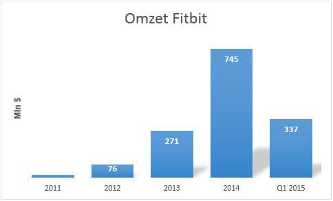 Omzetgroei Fitbit