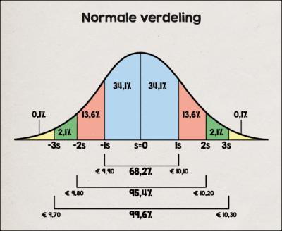 Normale verdeling opties - De historische en implied volatility
