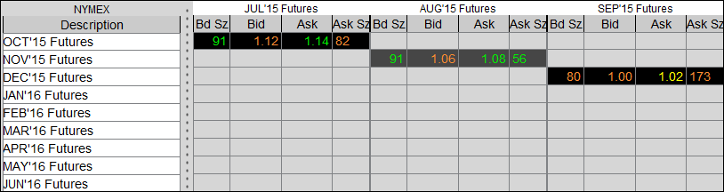 Oil spreads   Olie futures