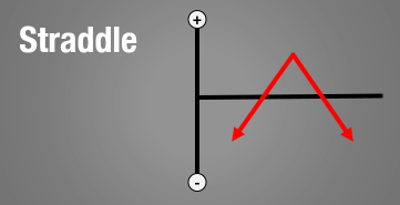 optiestrategieën_straddle
