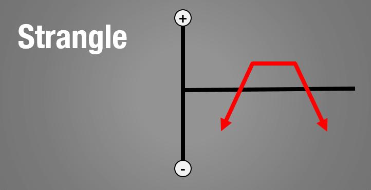 optiestrategieën_strangle