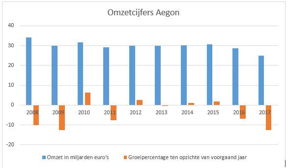 omzetcijfers aandeel Aegon