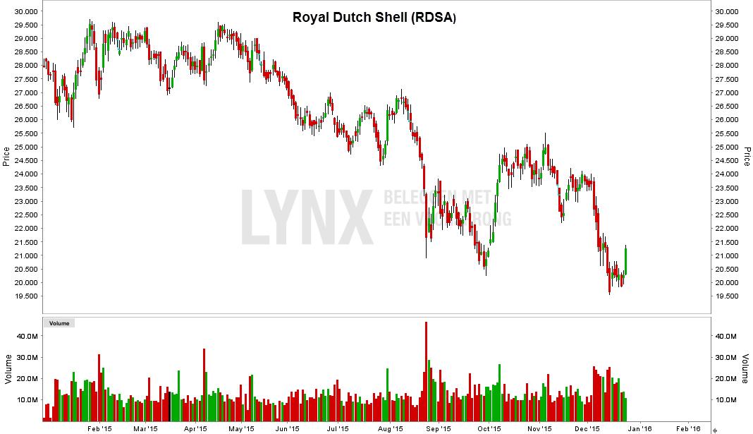 Grafiek van aandeel Royal Dutch Shell