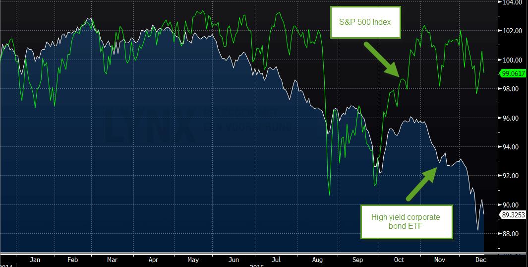 Koers van S&P 500 Index in vergelijking met Yield Corporate Bond ETF