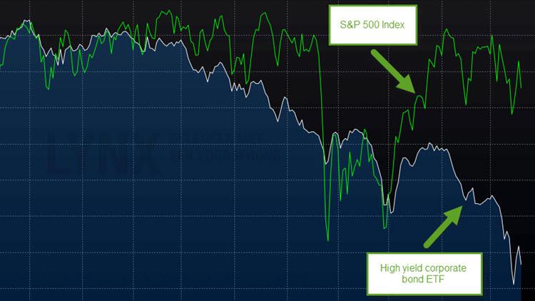 Prestaties van high yield aandelen zorgwekkend voor de algehele markt