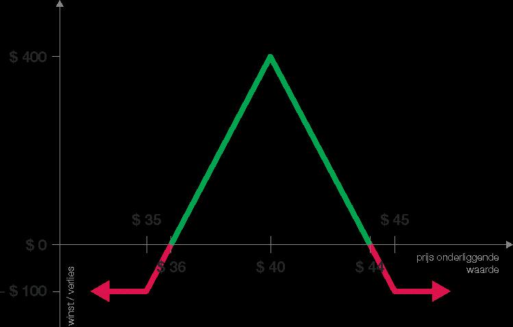 optie-strategie-butterfly-grafiek-winst-verlies-visueel