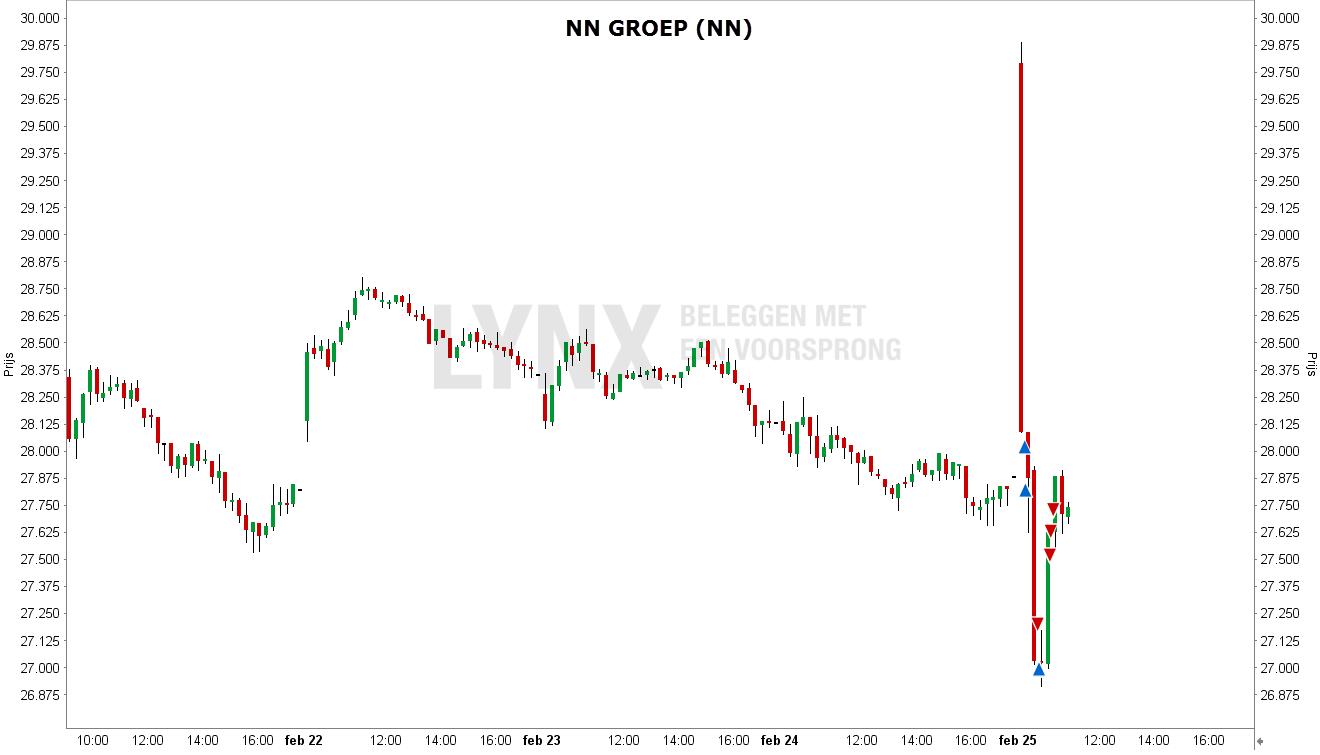 Grafiek van de keldering van het aandeel NN