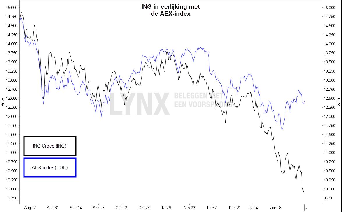 Koers aandeel ING in vergelijking met AEX-index - aandeel ING kopen