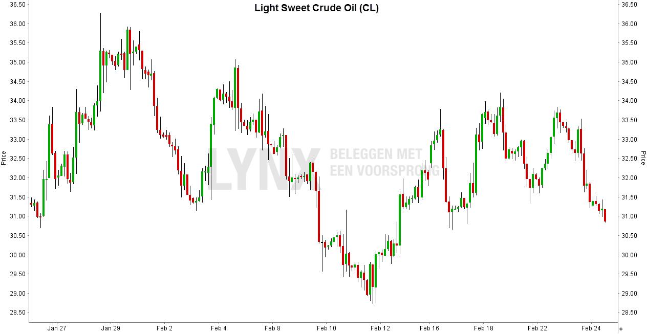Light Sweet Crude Oil future - Beleggen in olie met futures - olie spreads