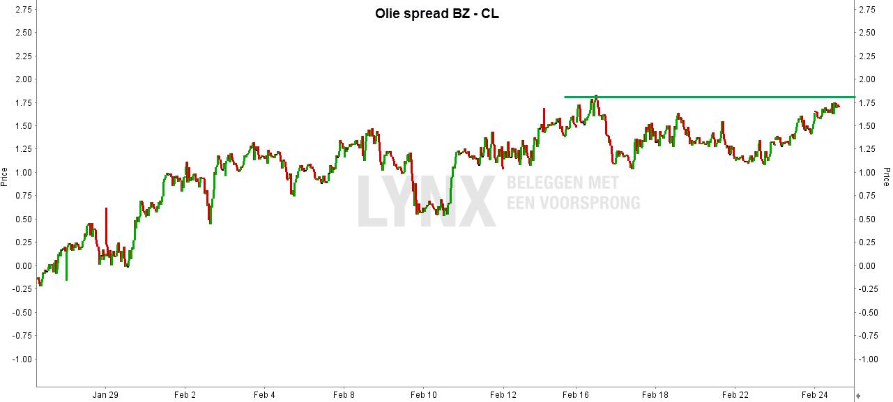 Olie spread BZ - CL - Beleggen in olie met futures