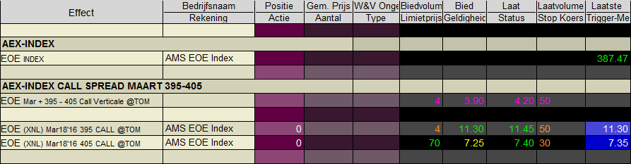 Opties XNL Call spread - optiecombinaties