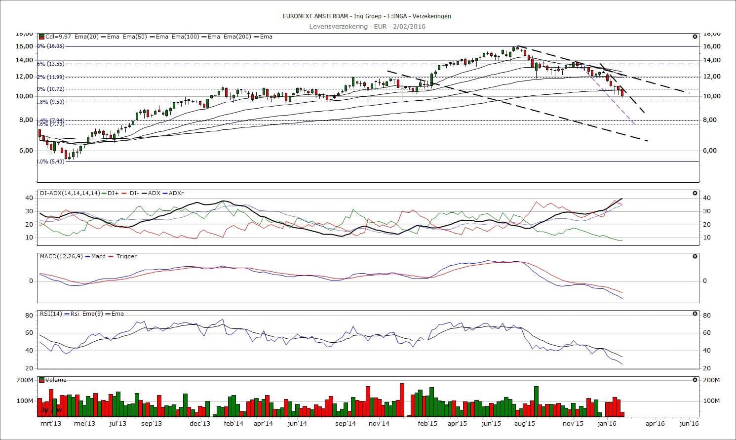 Koers aandeel ING in dalende trend   LYNX Beleggen Aandeel Ing