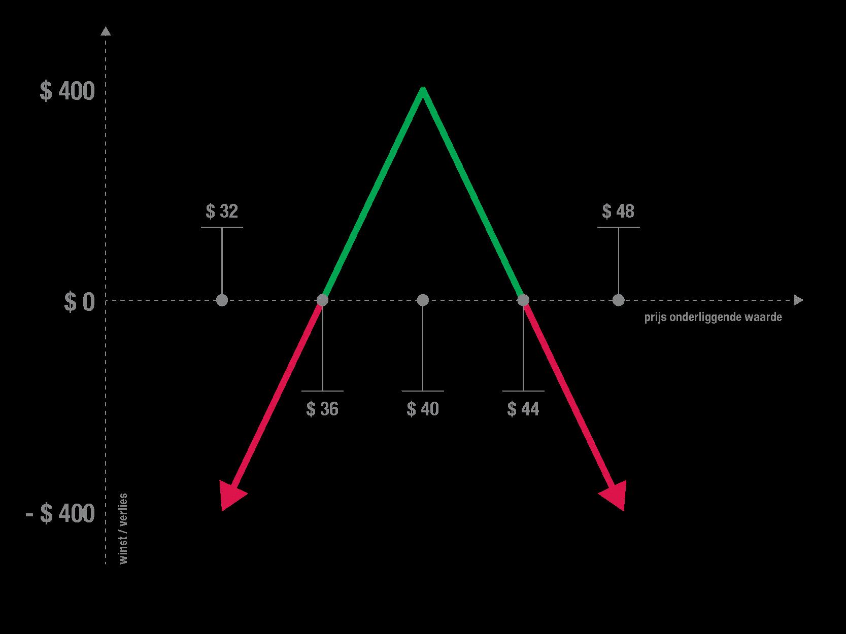 short-straddle-grafiek
