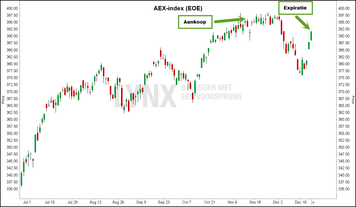 straddle-aex-grafiek
