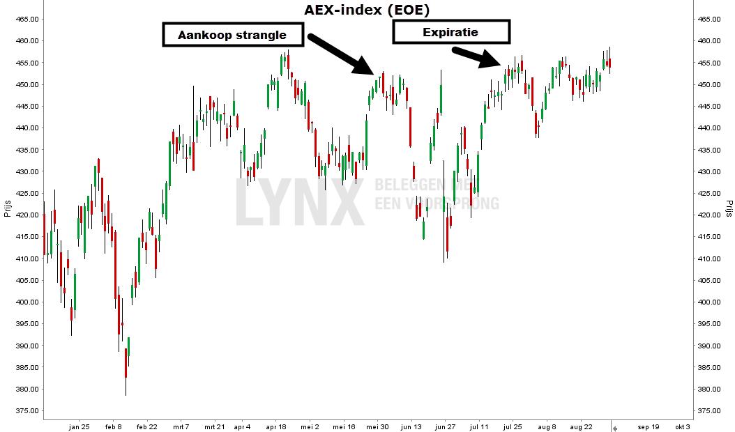 strangle-aex-index-grafiek