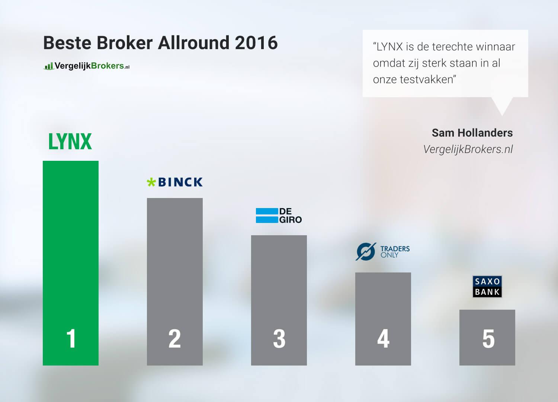 vergelijkbrokers lynx beste broker allround van 2016