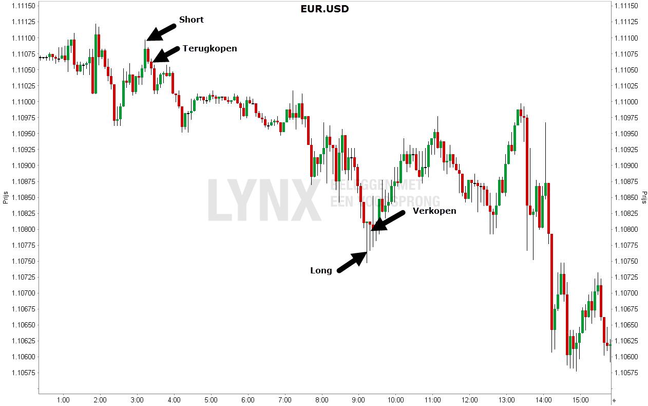 Grafiek van de Euro Amerikaanse dollar - Scalping Daytrading strategie