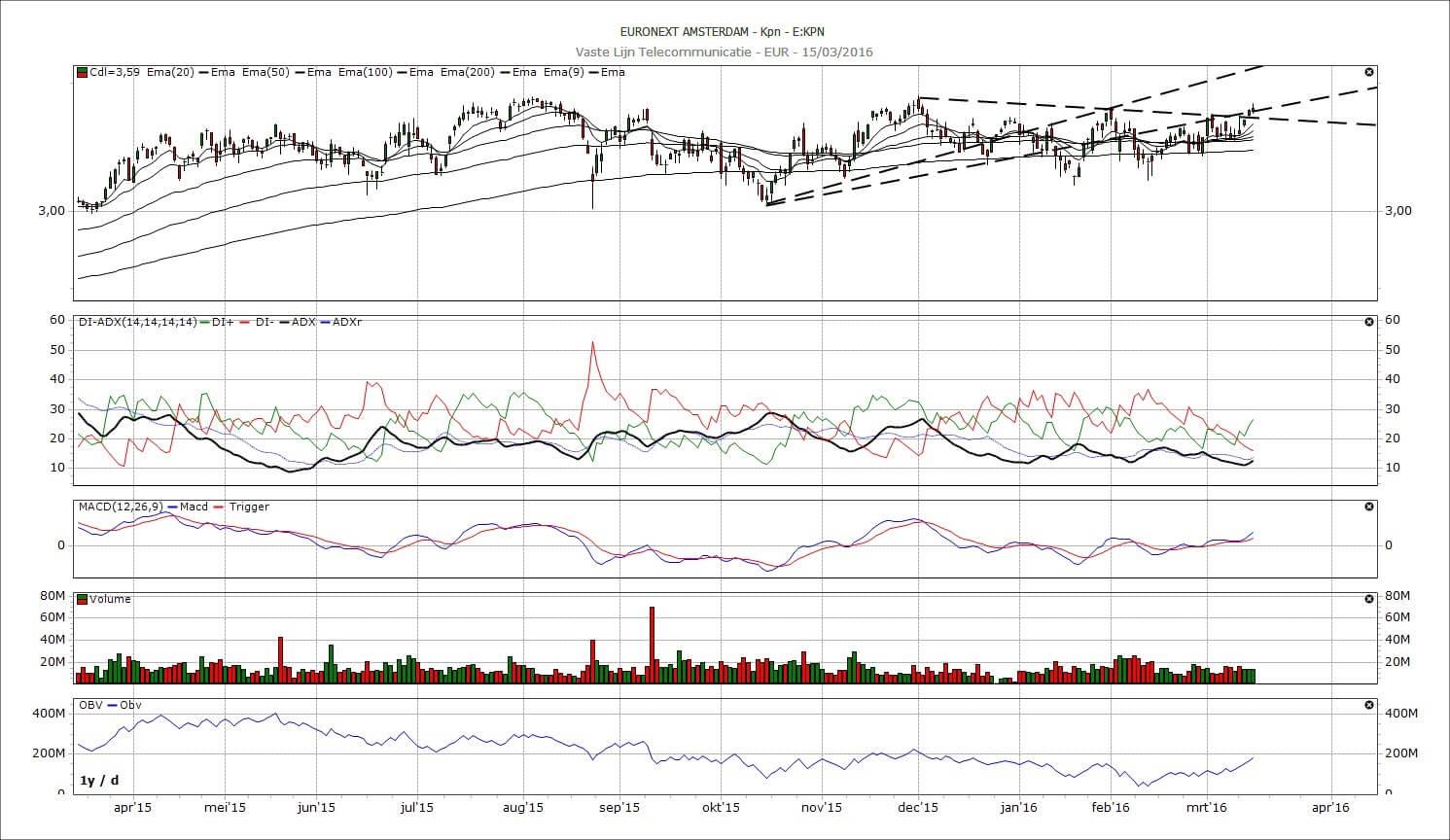 Belangrijk signaal voor het aandeel KPN | LYNX Beleggen Aandeel Kpn