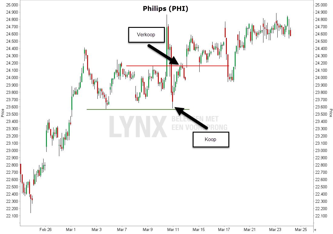 Swing Trading uitleg - Koersgrafiek van Phillips