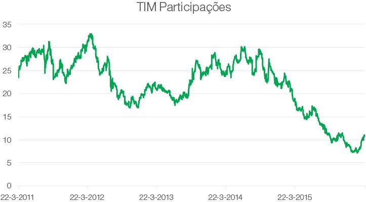 Vijf jaarsgrafiek van het aandeel Tim Participações - goeroe David Dreman