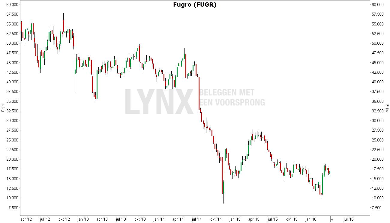 4-jaarse grafiek van het aandeel Fugro