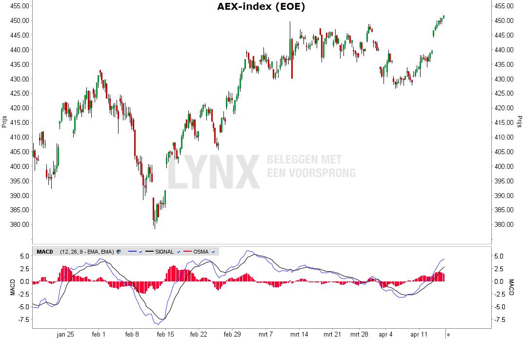 Grafiek van de AEX - MACD-indicator