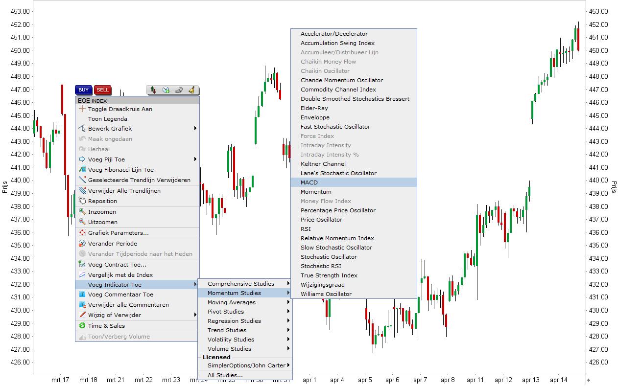 Het gebruiken van de MACD-indicator via het LYNX Handelsplatform