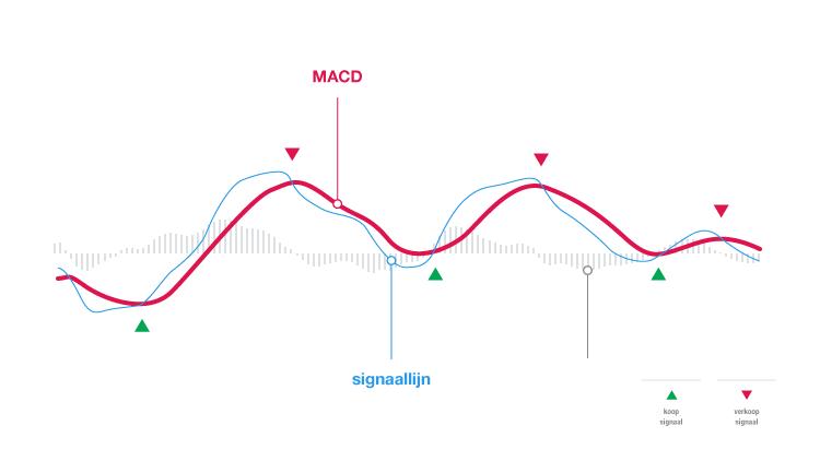 Wat is de MACD indicator?