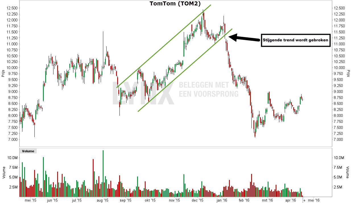 Stijgende trend van het aandeel TomTom is gebroken