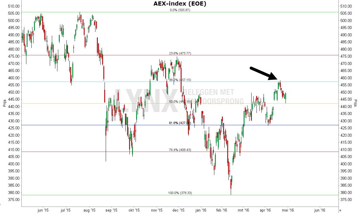 De fibonacci indicator toepassen op de AEX-index grafiek