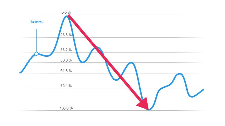 Fibonacci retracement indicator grafiek koers