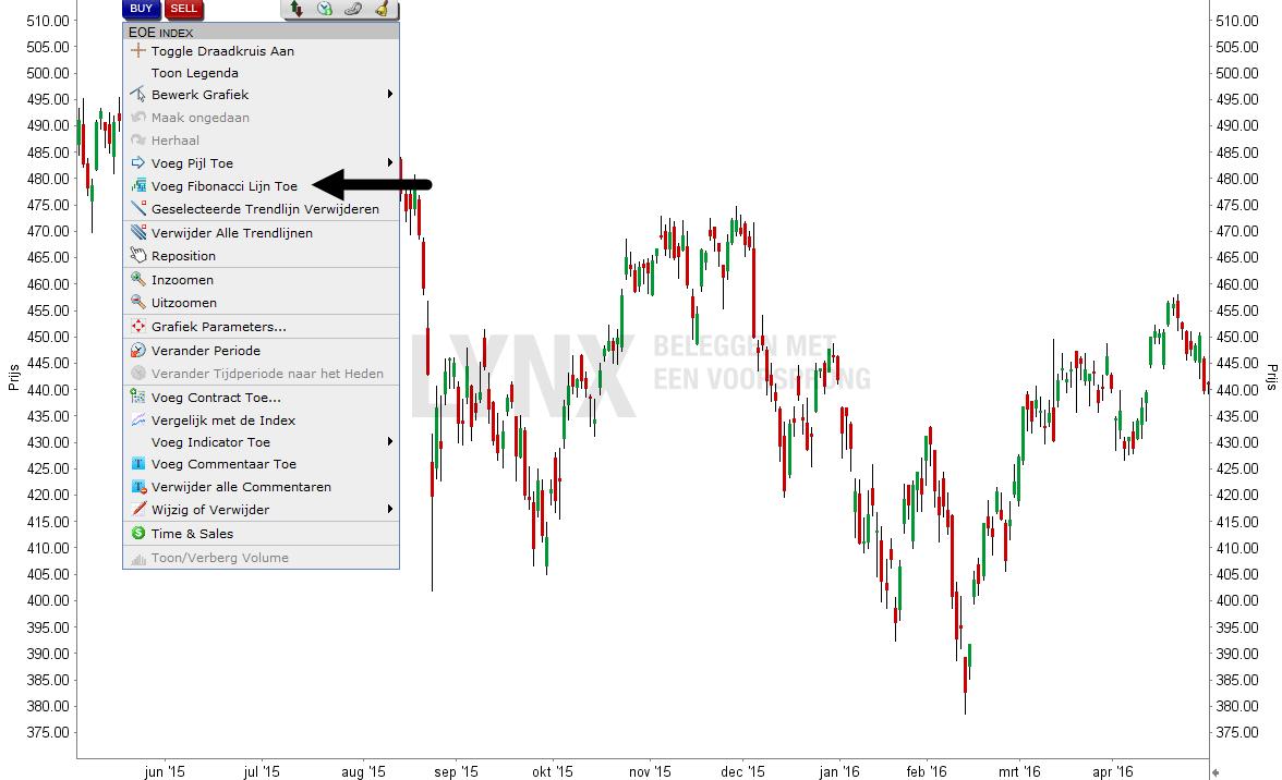 Fibonacci beleggen in het LYNX Handelsplatform