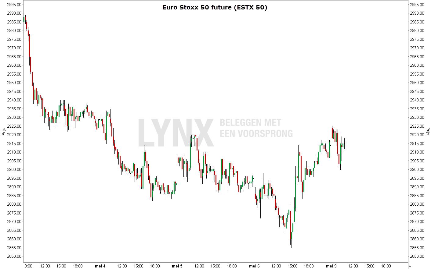 Stop loss order en een koersdoel Euro Stoxx 50 future