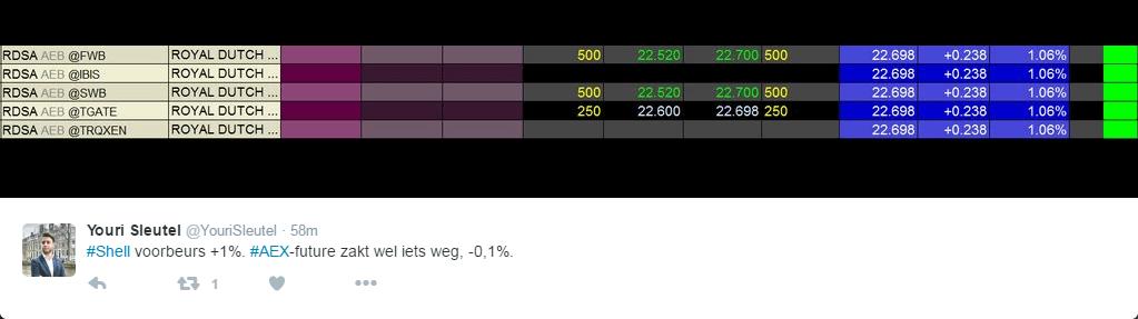 Royal Dutch Shell kwartaalcijfers - voorbeurshandel van de AEX future