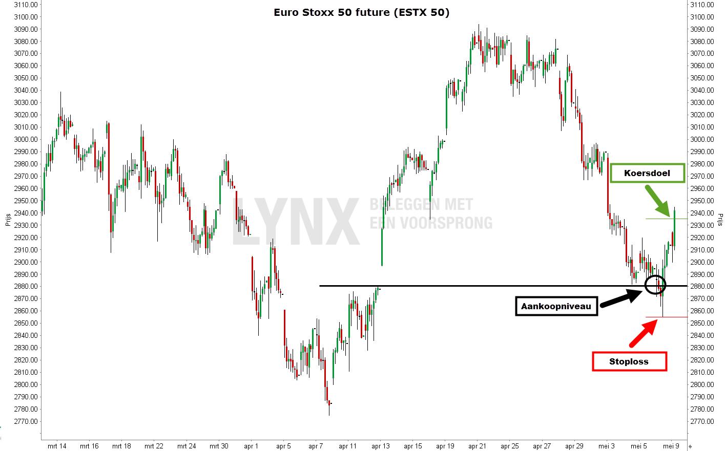 Trading setup in de Euro Stoxx 50 future grafiek met koersdoel en stop loss order