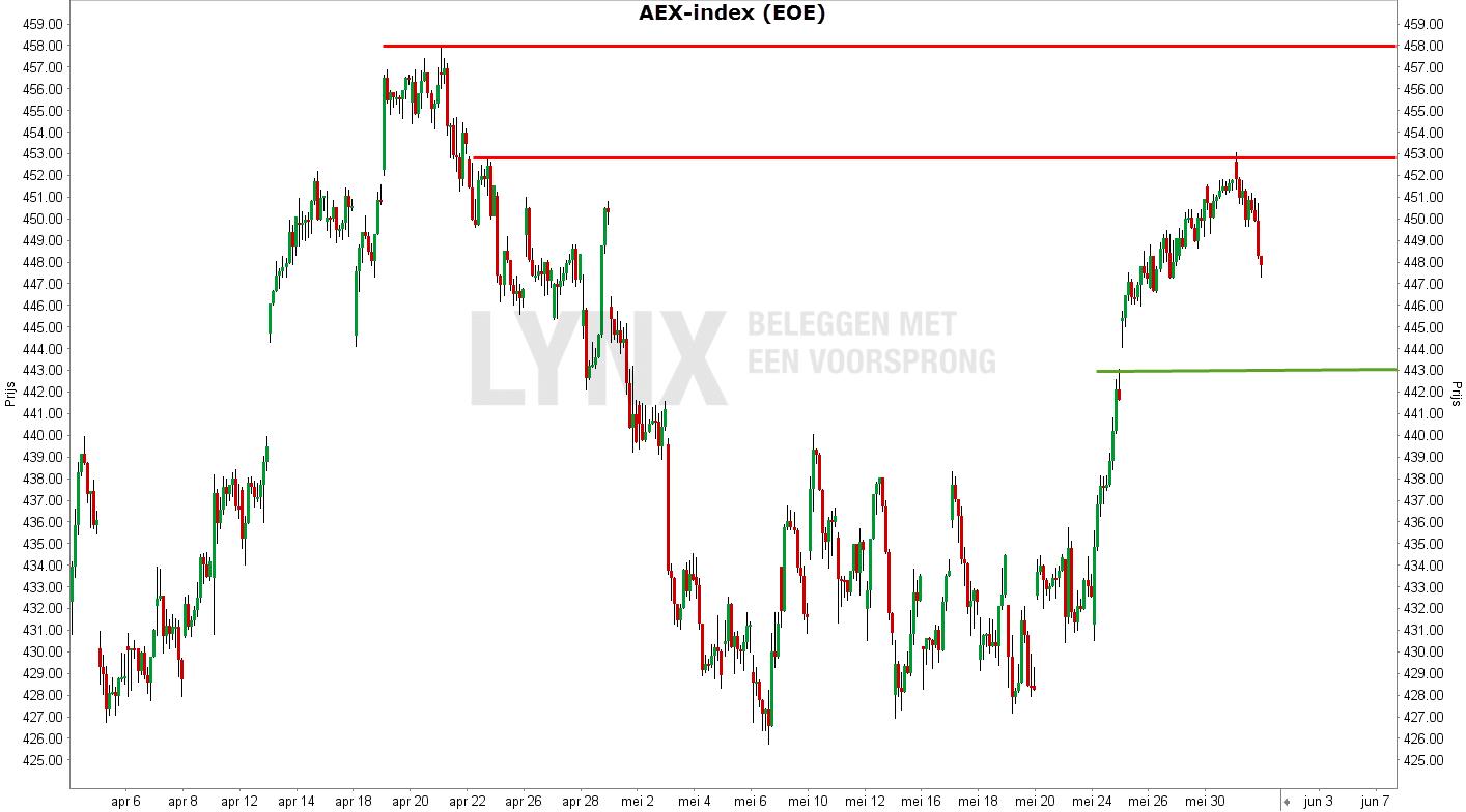 Grafiek van de AEX-index - Verdienen aan een te snelle stijging van AEX