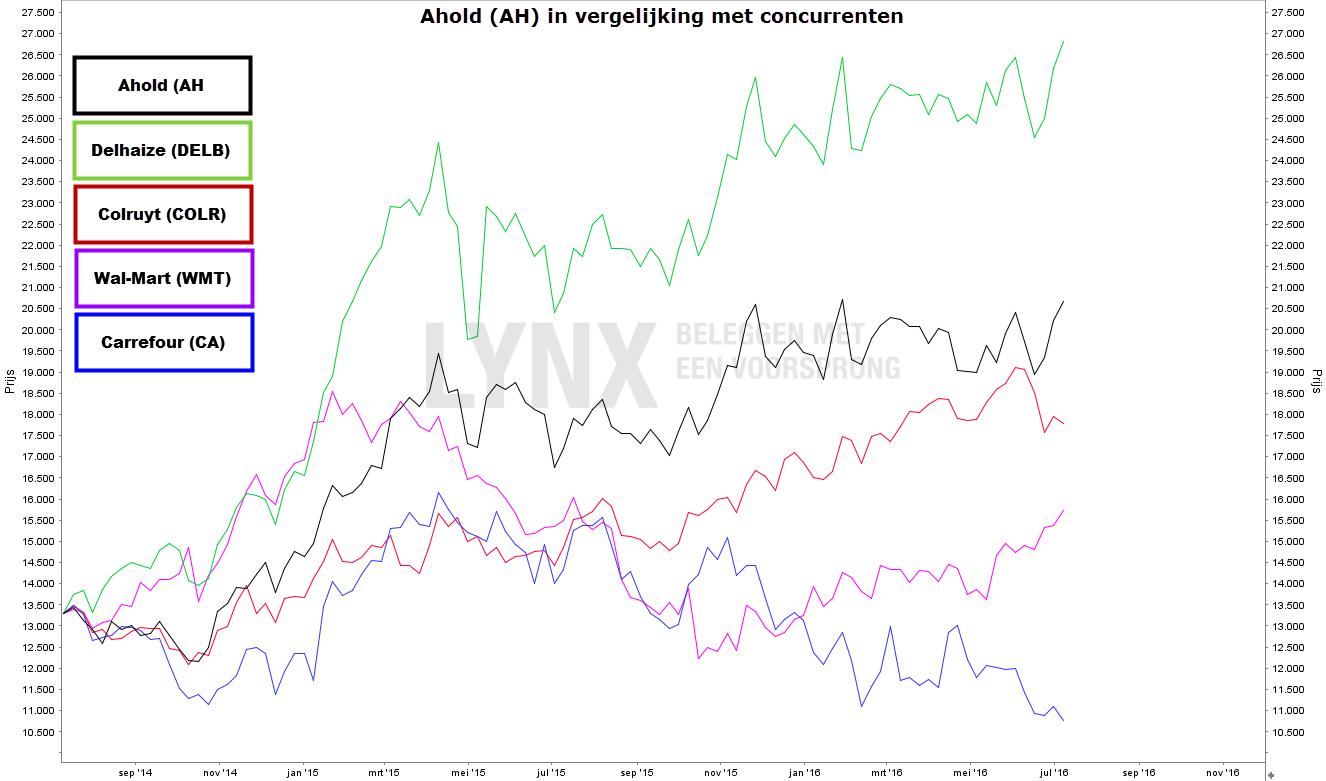 Koers Ahold in vergelijking met haar concurrenten