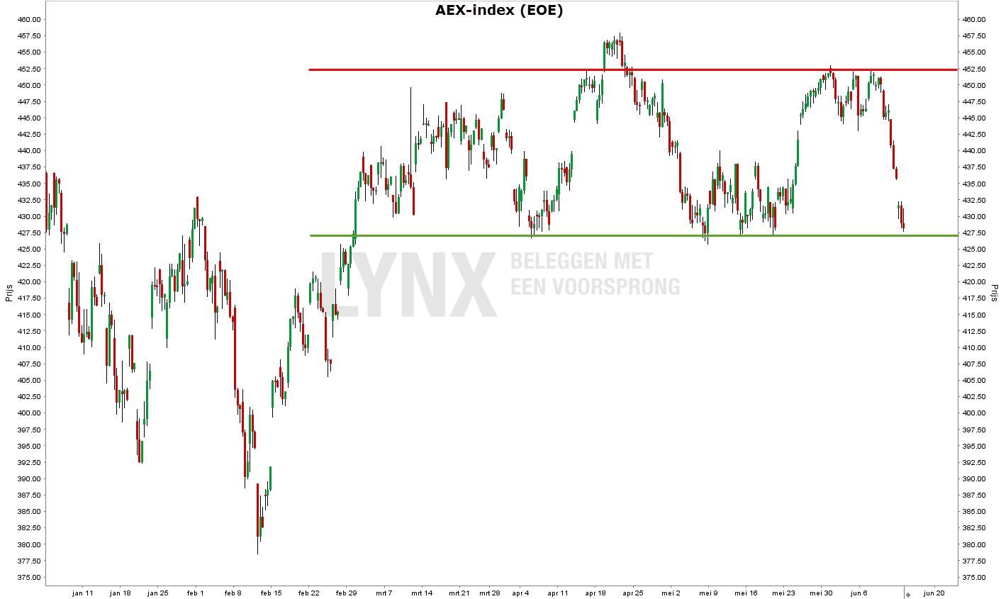technische analyse AEX index 1