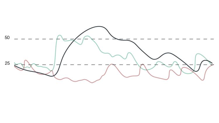 ADX-Indicator