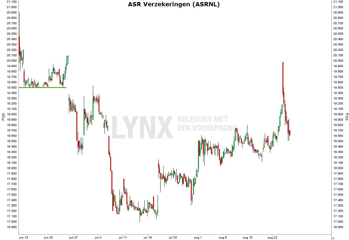 Grafiek van het aandeel ASR Verzekeringen - Nederlandse beursgangen