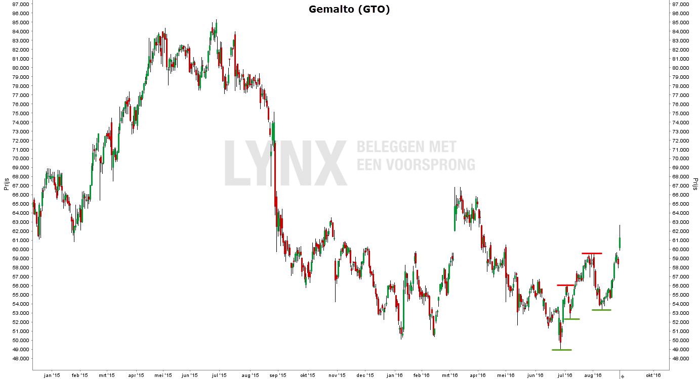 Weerstanden in de grafiek van het aandeel Gemalto