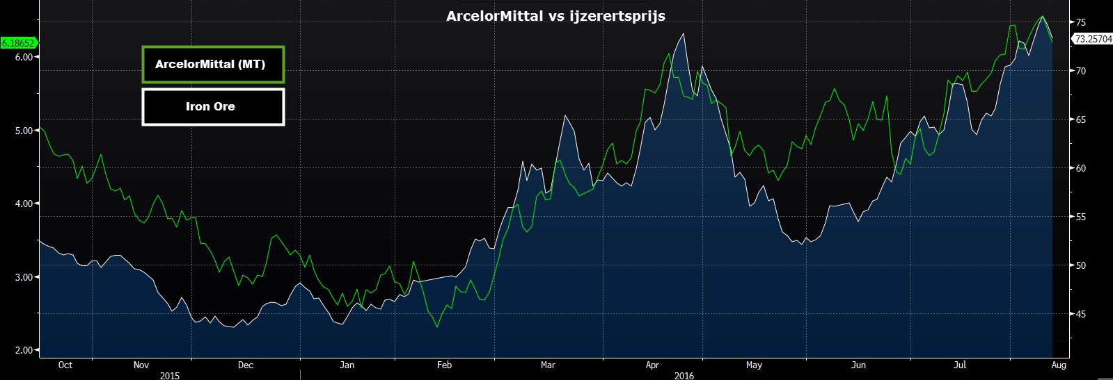 Koers ArcelorMittal ten opzichte van de ijzerertsprijs
