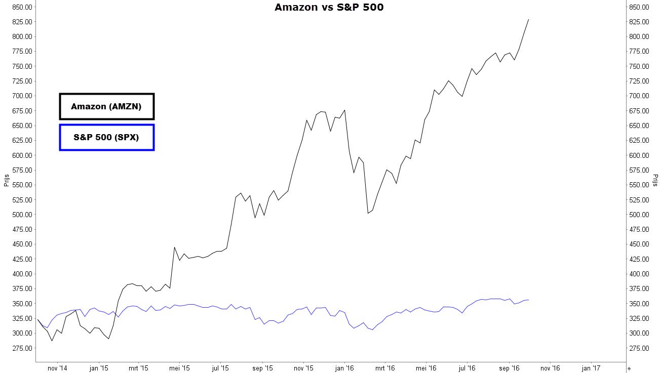 aandeel amazon in vergelijk met de sp500