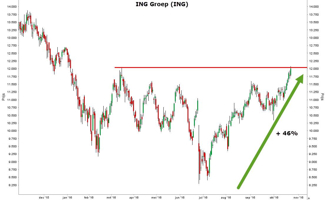 aandeel-ing-1