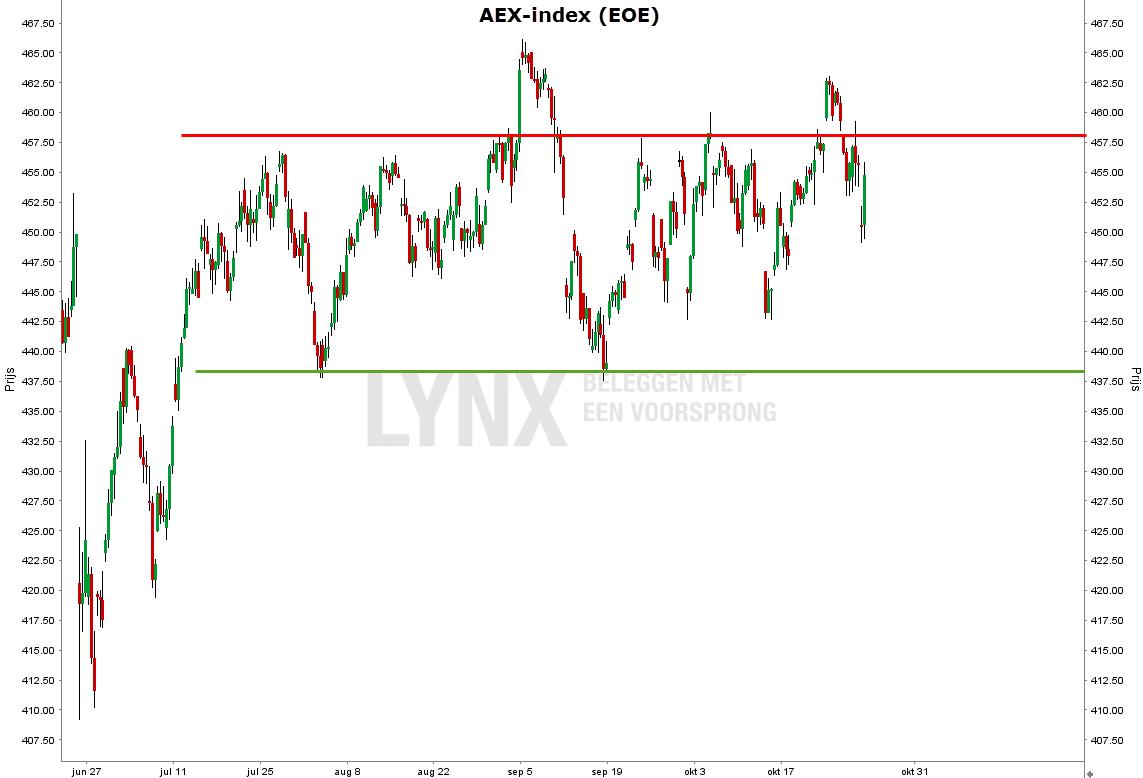 aandeel-gemalto-aex-index-4