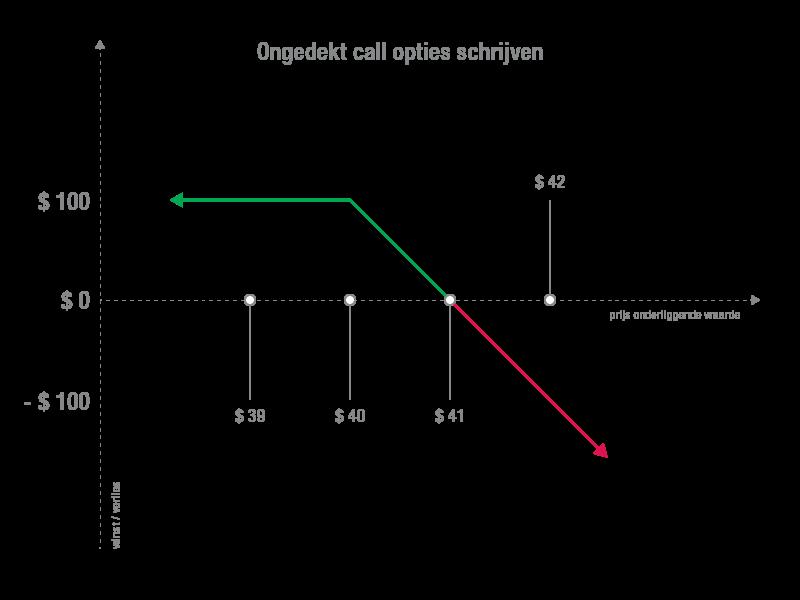 Voorbeeld ongedekt call opties schrijven uitleg in grafiek
