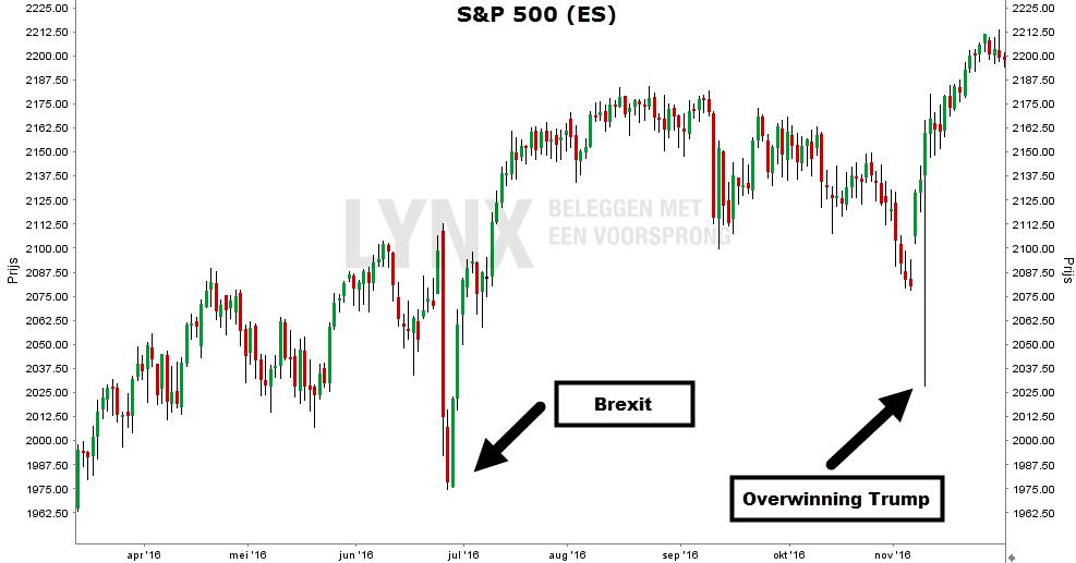 sp-500-index-april-november-2016-2